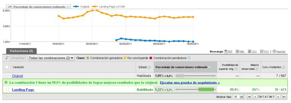 Informe del Optimizador de Sitios Web
