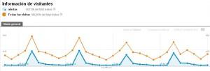Estadística de cómo el envío de Newsletters aumenta el Tráfico Web