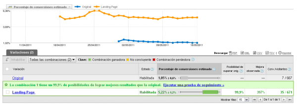 Herramienta Google Website Optimizer