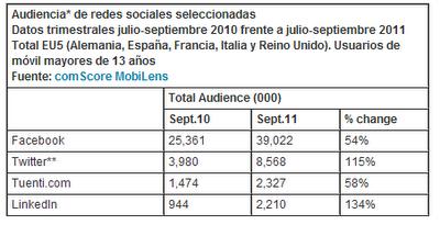Estadísticas sobre audiencia de redes sociales