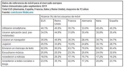 Estadísticas sobre uso de smartphones