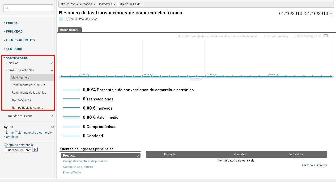 Informe de comercio electrónico de Google Analytics
