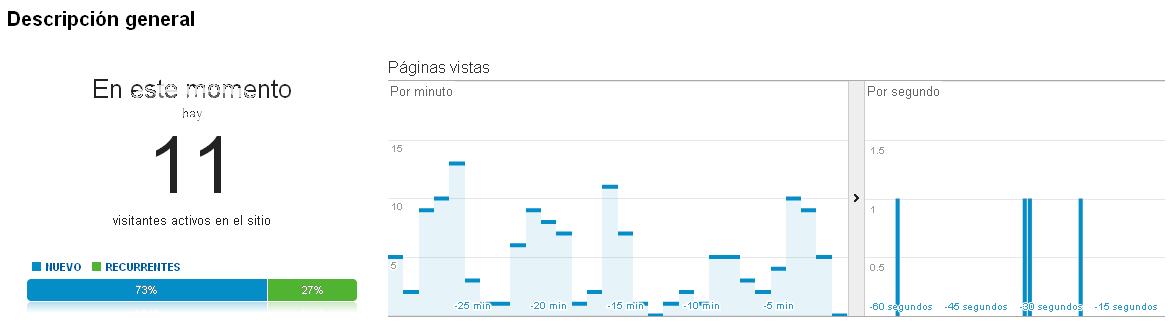 Informe general de Google Analytics Real Time