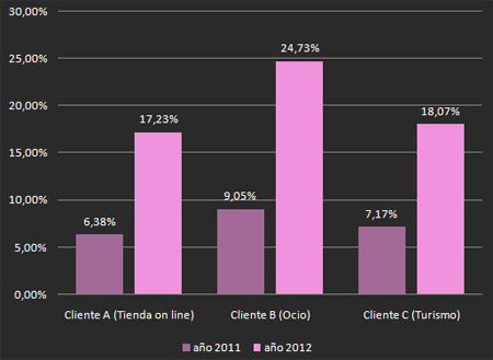 grafico traficomovil La importancia del tráfico web móvil en los próximos años