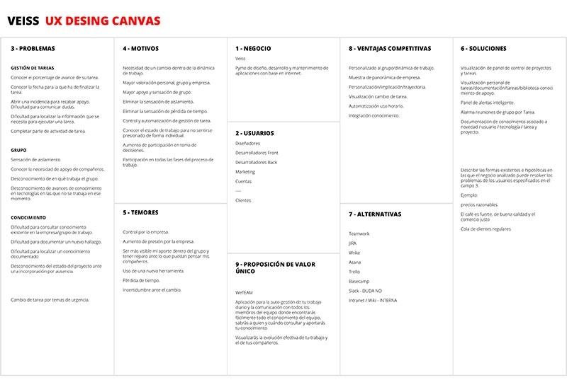 User experience desing canvas de Veiss